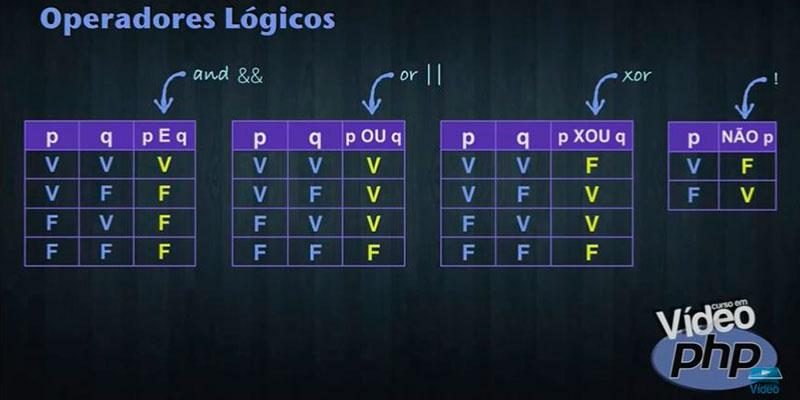 tipos de operadores lógicos do php